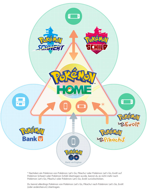 CI_NSwitchDS_PokemonHome_infographic_DE.jpg