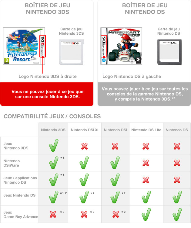 Nintendo3DS_DS_SoftwareCompatibilityChart_frFR.jpg