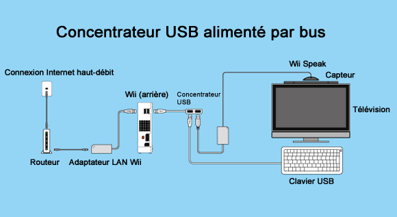 comment avoir internet gratuit iphone 4